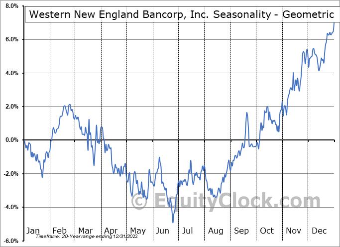 Western New England Bancorp, Inc. (NASD:WNEB) Seasonality