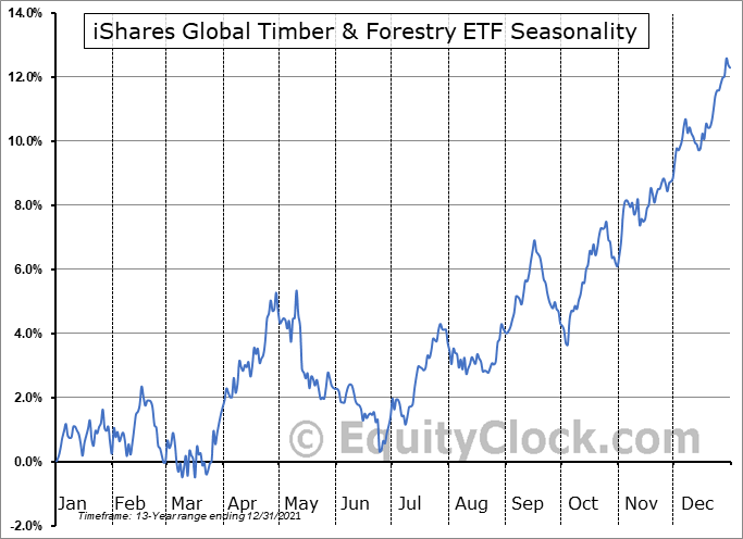 iShares Global Timber & Forestry ETF (NASD:WOOD) Seasonal Chart