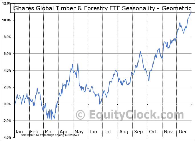 iShares Global Timber & Forestry ETF (NASD:WOOD) Seasonality
