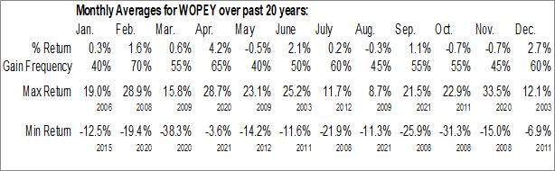 Monthly Seasonal Woodside Petroleum Ltd. (OTCMKT:WOPEY)