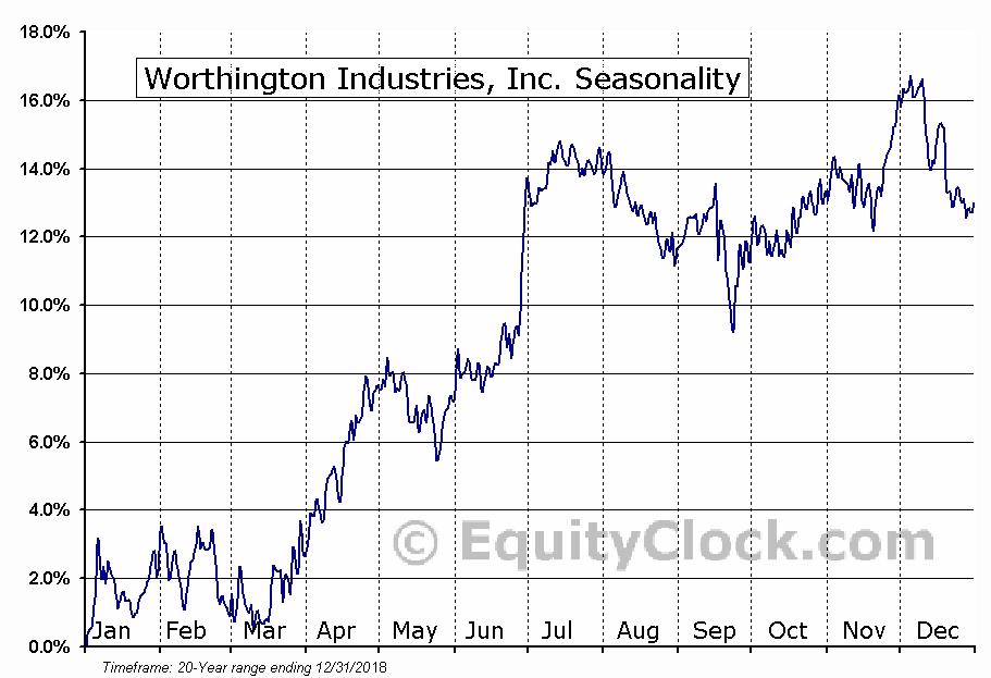 Worthington Industries, Inc. (NYSE:WOR) Seasonal Chart