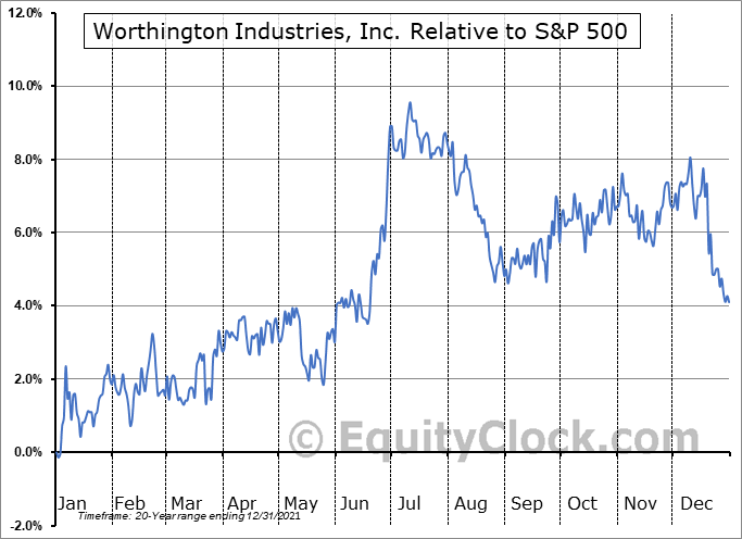 WOR Relative to the S&P 500