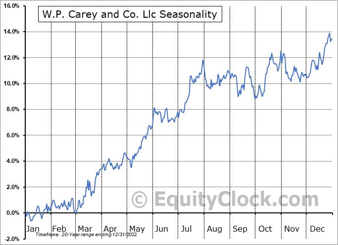 W. P. Carey Inc. Seasonal Chart