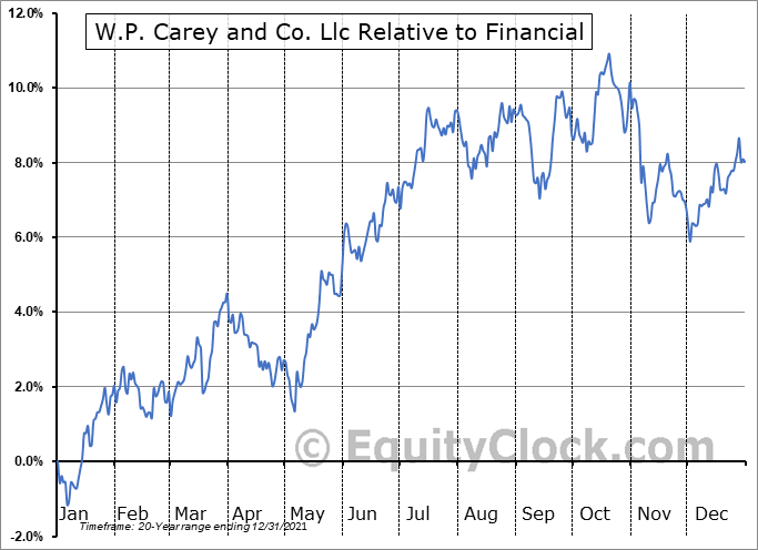 WPC Relative to the Sector