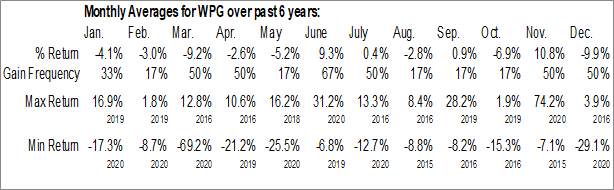 Monthly Seasonal Washington Prime Group Inc. (NYSE:WPG)