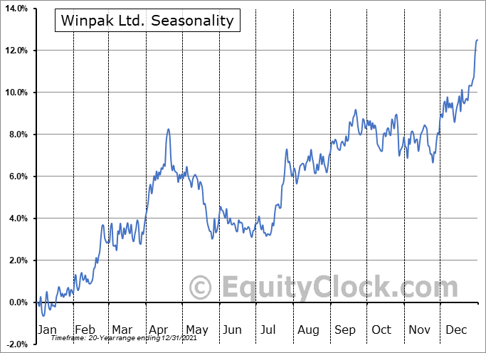 Winpak Ltd. (TSE:WPK.TO) Seasonality