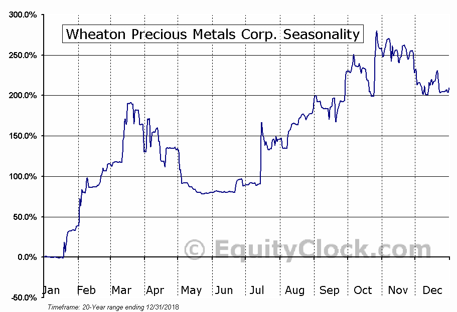 Wheaton Precious Metals Corp. (TSE:WPM.TO) Seasonal Chart