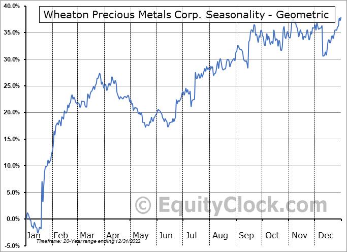 Wheaton Precious Metals Corp. (TSE:WPM.TO) Seasonality
