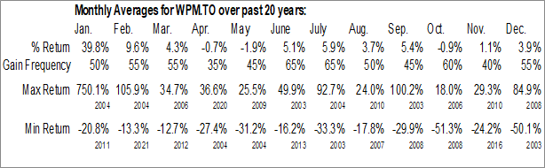 Monthly Seasonal Wheaton Precious Metals Corp. (TSE:WPM.TO)