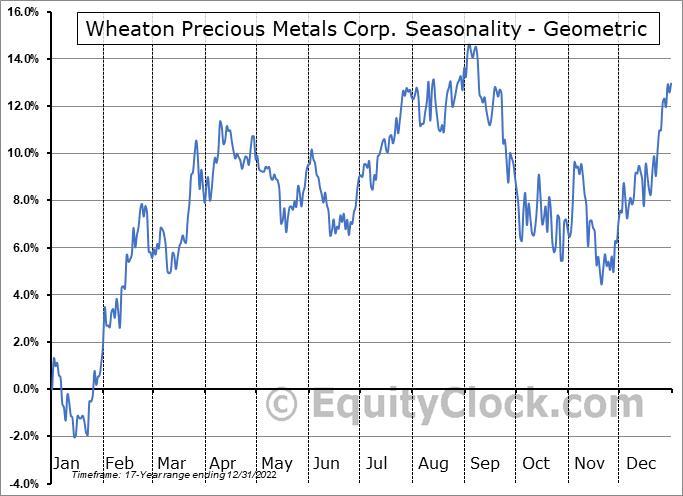 Wheaton Precious Metals Corp. (NYSE:WPM) Seasonality