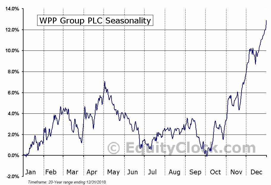 WPP Group PLC (NYSE:WPP) Seasonal Chart