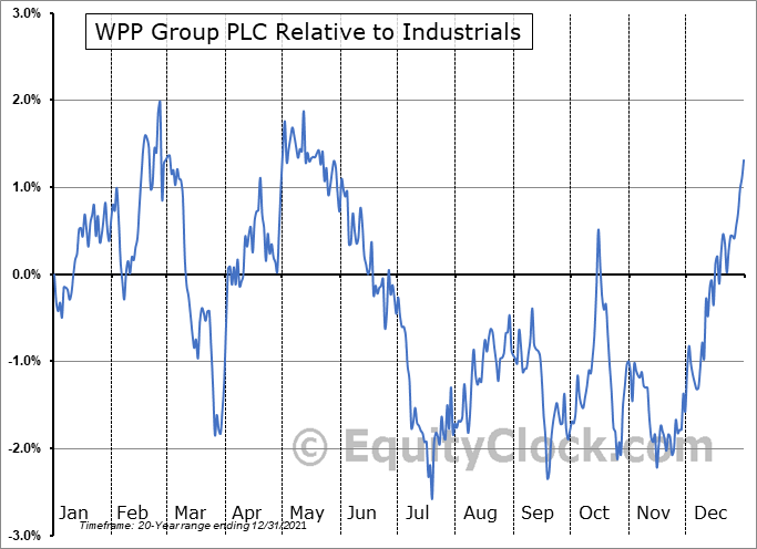 WPP Relative to the Sector