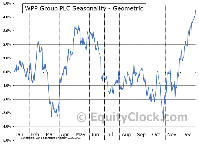 WPP Group PLC (NYSE:WPP) Seasonality