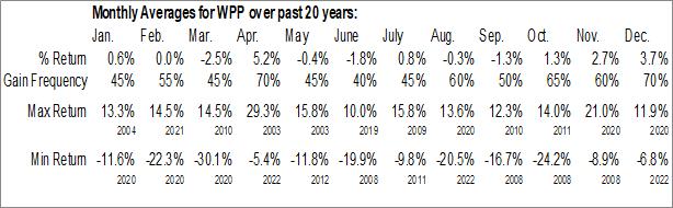 Monthly Seasonal WPP Group PLC (NYSE:WPP)