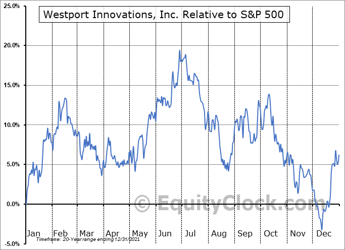 WPRT.TO Relative to the S&P 500
