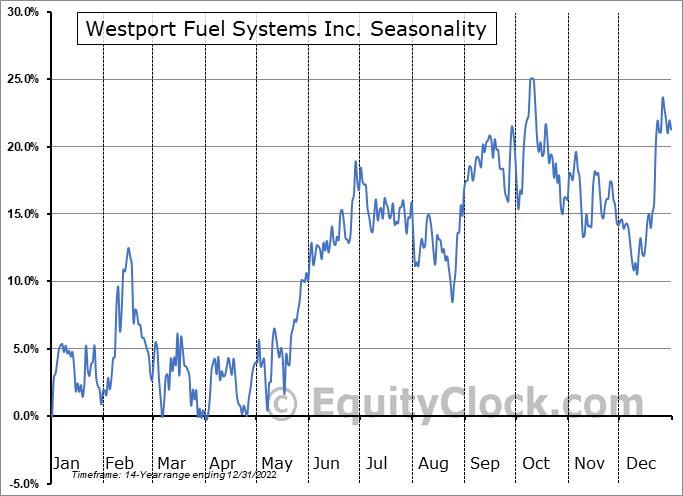 Westport Fuel Systems Inc. (NASD:WPRT) Seasonal Chart