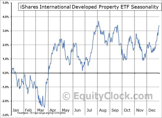iShares International Developed Property ETF (NYSE:WPS) Seasonal Chart