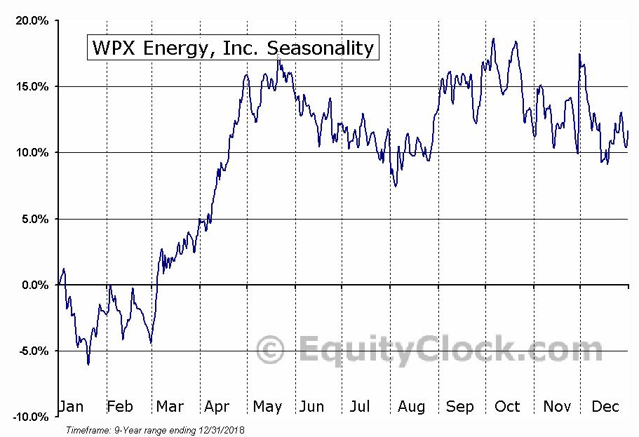WPX Energy, Inc. (NYSE:WPX) Seasonal Chart