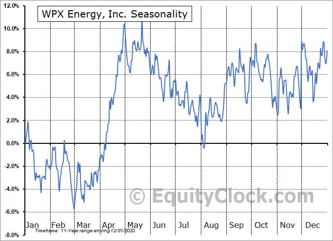 WPX Energy, Inc. (NYSE:WPX) Seasonality
