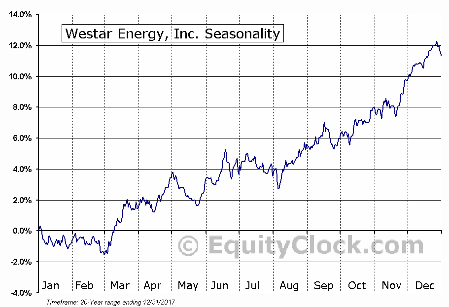 Westar Energy, Inc. (NYSE:WR) Seasonal Chart