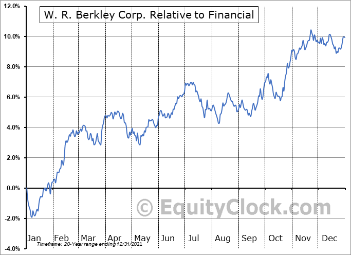 WRB Relative to the Sector