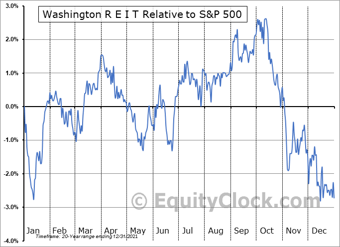 WRE Relative to the S&P 500
