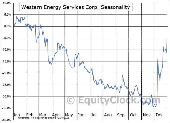 Western Energy Services Corp. (TSE:WRG.TO) Seasonality