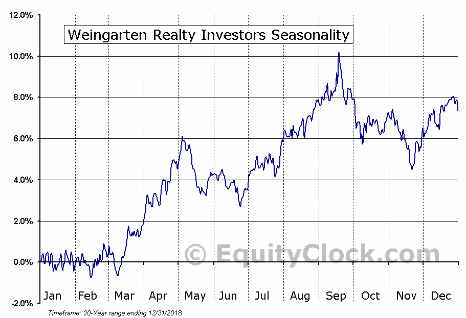 Weingarten Realty Investors (NYSE:WRI) Seasonal Chart