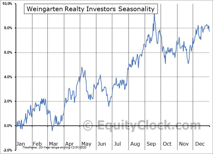 Weingarten Realty Investors Seasonal Chart