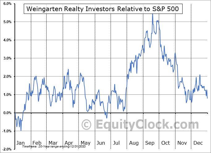 WRI Relative to the S&P 500