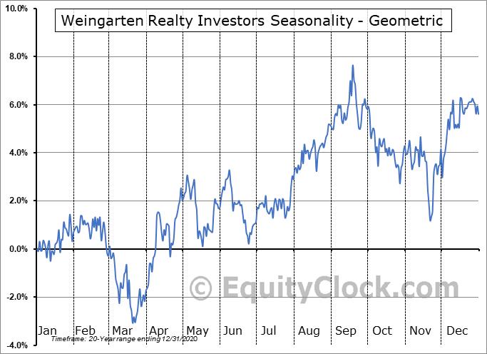 Weingarten Realty Investors (NYSE:WRI) Seasonality