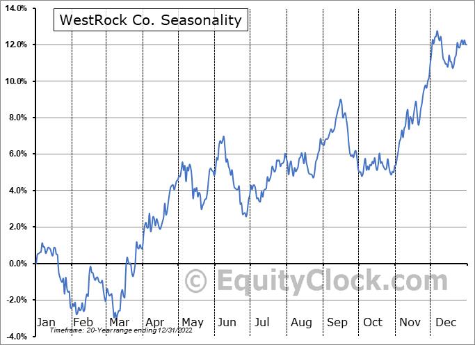 Westrock Company Seasonal Chart