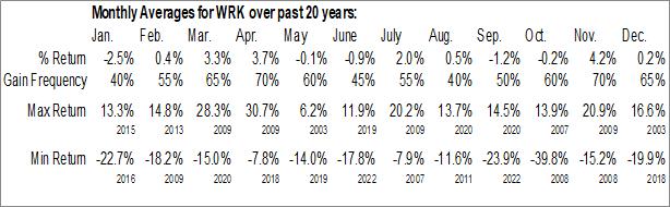 Monthly Seasonal WestRock Co. (NYSE:WRK)