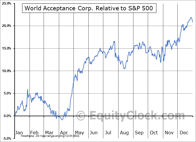 WRLD Relative to the S&P 500