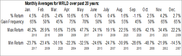 Monthly Seasonal World Acceptance Corp. (NASD:WRLD)