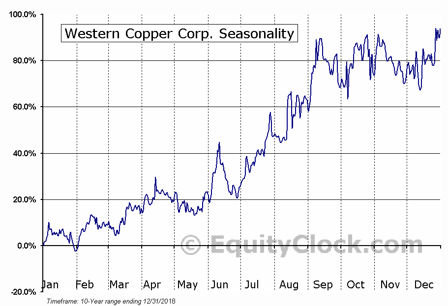 Western Copper Corp. (AMEX:WRN) Seasonal Chart