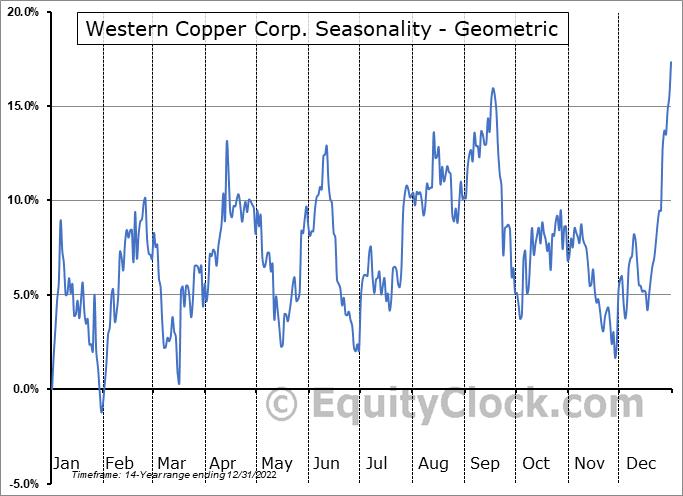 Western Copper Corp. (AMEX:WRN) Seasonality