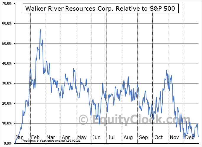 WRR.V Relative to the S&P 500