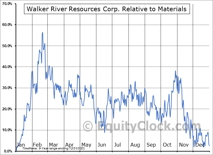WRR.V Relative to the Sector