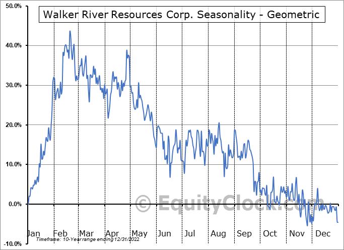 Walker River Resources Corp. (TSXV:WRR.V) Seasonality