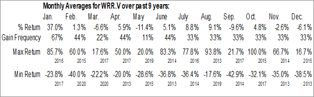 Monthly Seasonal Walker River Resources Corp. (TSXV:WRR.V)