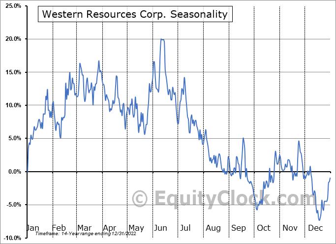 Western Resources Corp. (TSE:WRX.TO) Seasonality