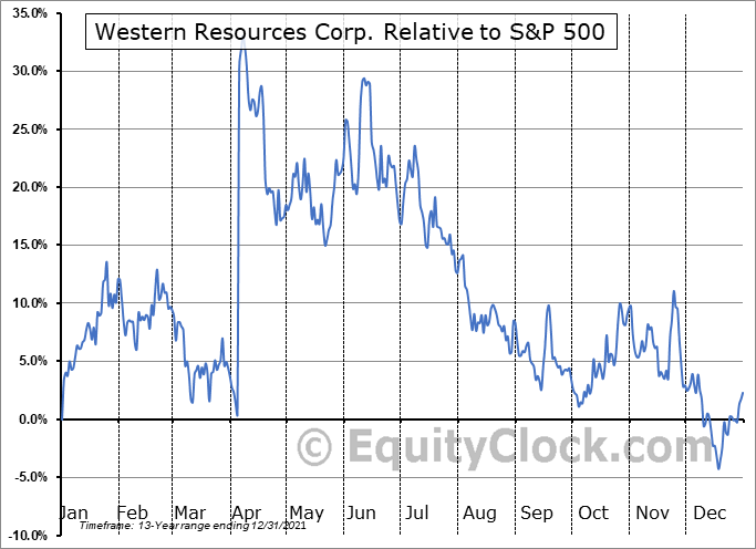WRX.TO Relative to the S&P 500