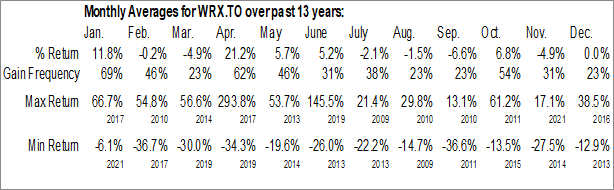 Monthly Seasonal Western Resources Corp. (TSE:WRX.TO)
