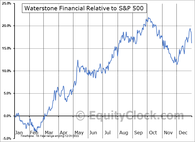 WSBF Relative to the S&P 500
