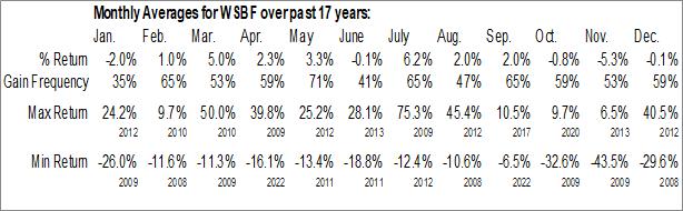 Monthly Seasonal Waterstone Financial (NASD:WSBF)