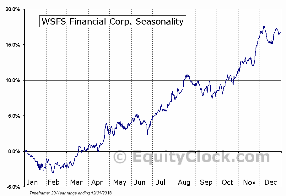 WSFS Financial Corp. (NASD:WSFS) Seasonal Chart