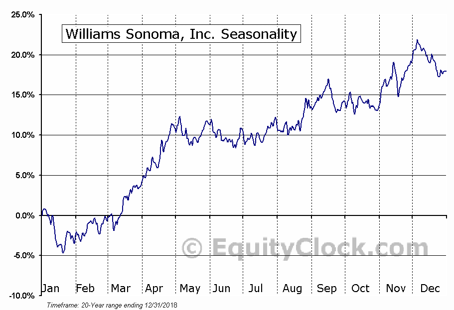 Williams Sonoma, Inc. (NYSE:WSM) Seasonal Chart