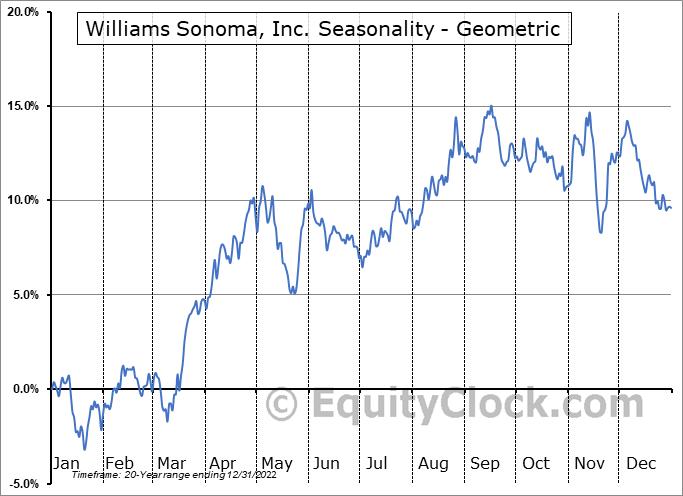 Williams Sonoma, Inc. (NYSE:WSM) Seasonality