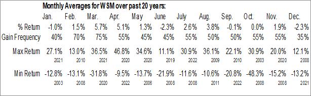 Monthly Seasonal Williams Sonoma, Inc. (NYSE:WSM)